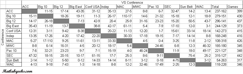 College Football Conference records