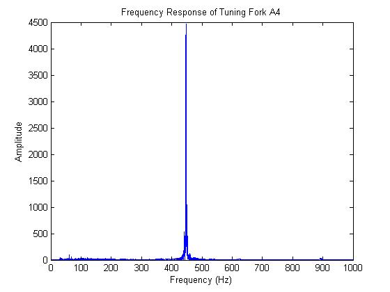 How to Do a Fourier Transform in Matlab – Matlab Geeks