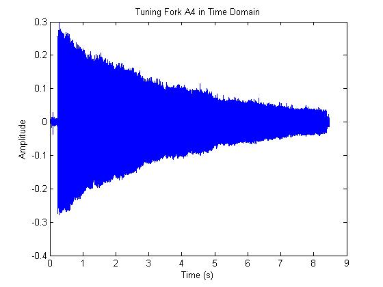 How to Do a Fourier Transform in Matlab | Matlab Geeks