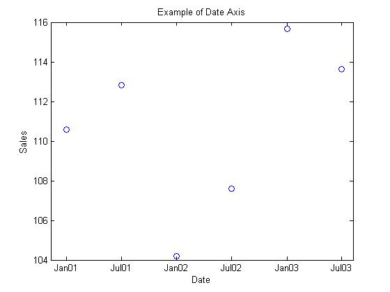 How to Create a Plot with a Date Axis | Matlab Geeks