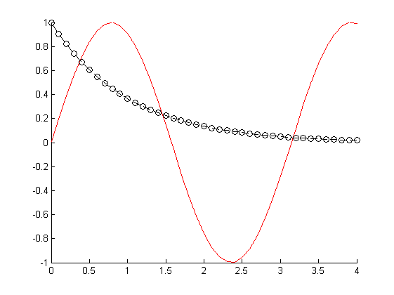 findobj in Matlab plot