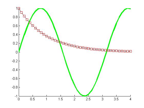 findobj and modifying the plot using set