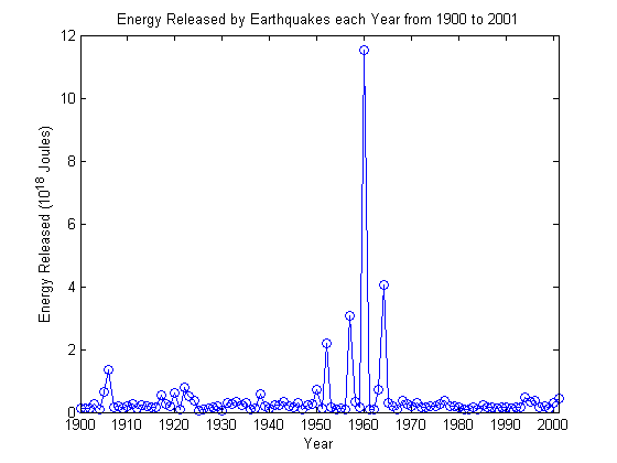 Energy release in recent earthquakes matlab geeks according sciox Choice Image