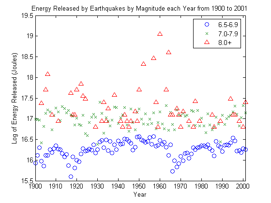 Energy release in recent earthquakes matlab geeks the sciox Choice Image