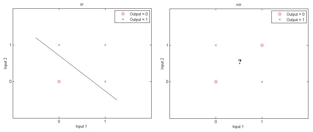 Neural Networks – A Multilayer Perceptron in Matlab | Matlab Geeks