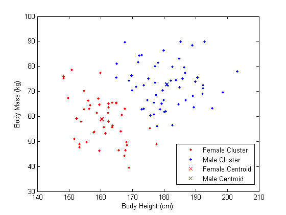 Classification of Males and Females using K-means Clustering