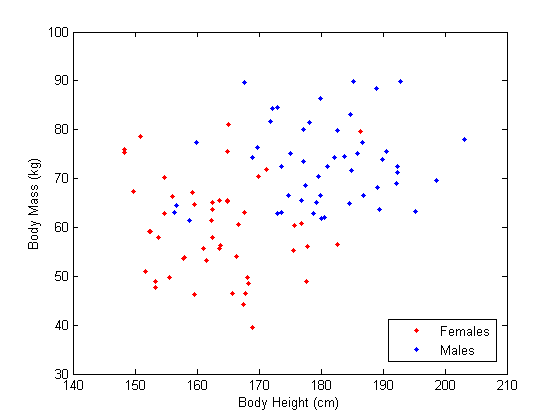 Males and Females based on height and body mass