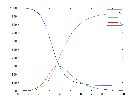 Modeling with ODEs in Matlab – Part 3 | Matlab Geeks