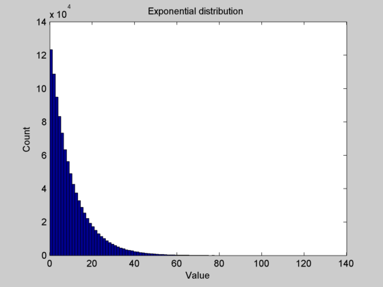 exponential Random Numbers in Matlab – Part III