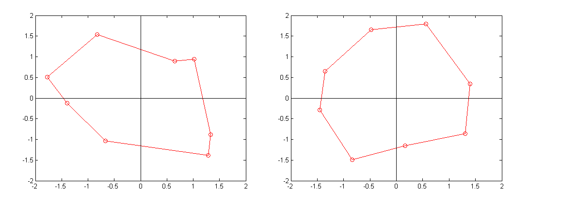 MATLAB irregular polygon